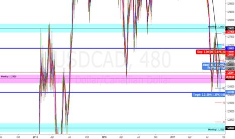USDCAD: USD/CAD Short setup