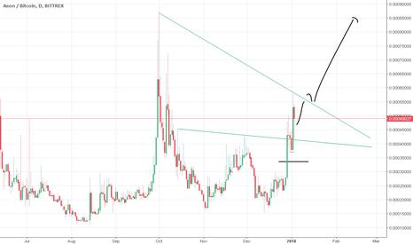 AEONBTC: Aeon/BTC massive upside potential -