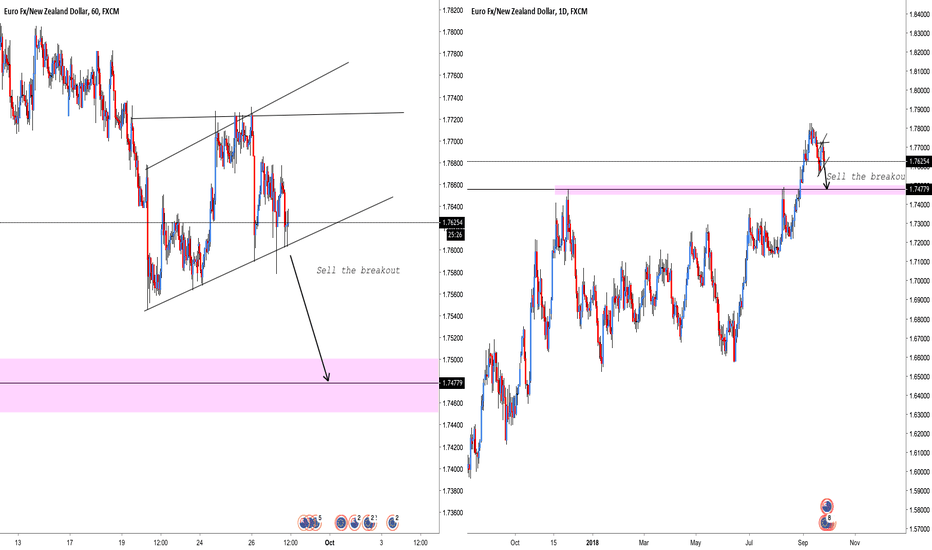 EURNZD: EUR/NZD: Sell the breakout