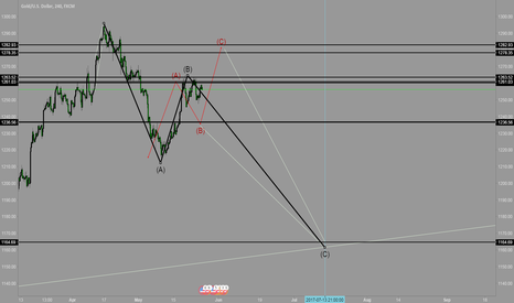 XAUUSD: xauusd elliott wave analysis