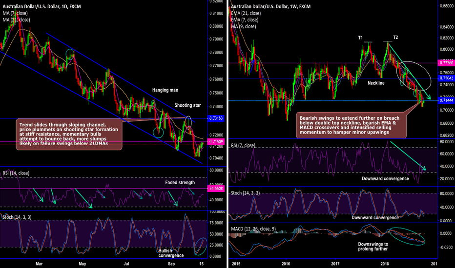 AUDUSD: AUD/USD bears to prolong on breach below double top neckline
