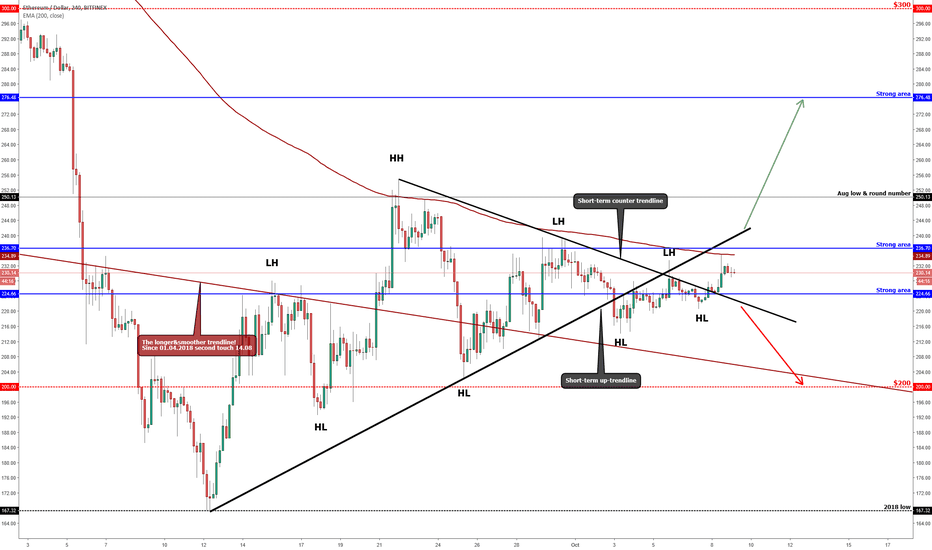 ETHUSD: ETHEREUM (ETH/USD) Is On The Mixed Area!