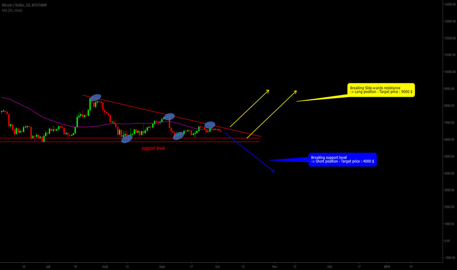 BTCUSD: BTCUSD - Idea on bull/bear exit