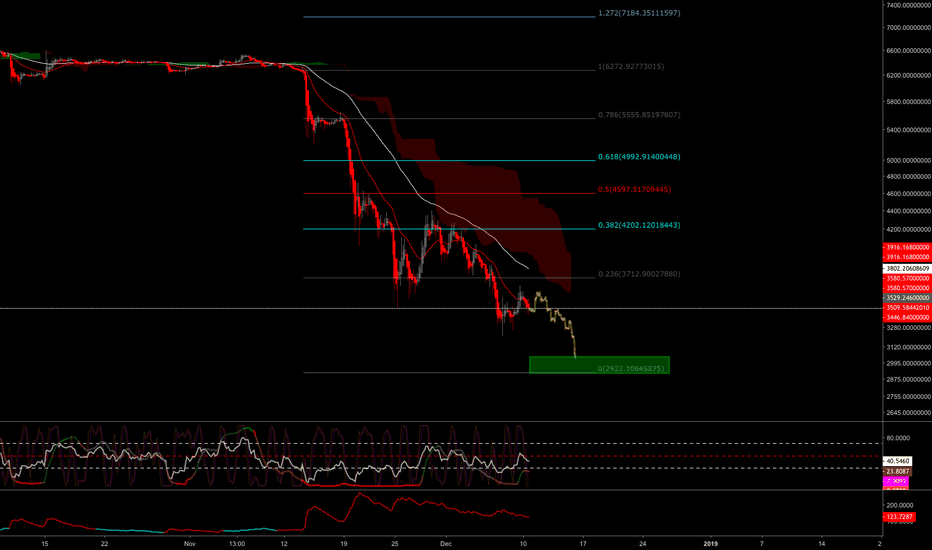 BTCUSD: BTCUSD - possible touch on 3k with bounce