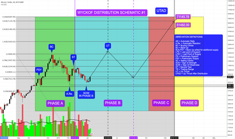 BTCUSD: After Much Thought, Looks Like Wyckoff Distribution Schematic #1
