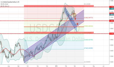 USDCAD: Dollar Canadian pair down