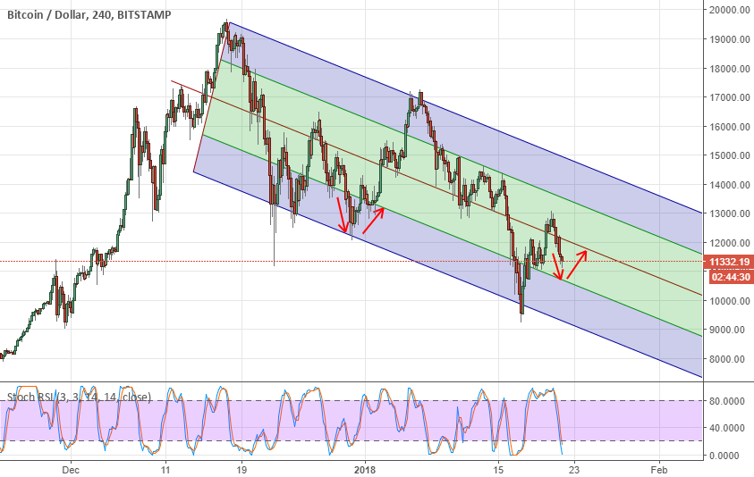 Bitcoin in the bearish trend but can stop falling for now