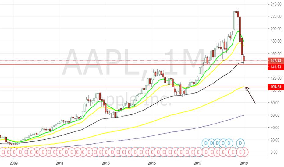 AAPL: AAPL - earnings play