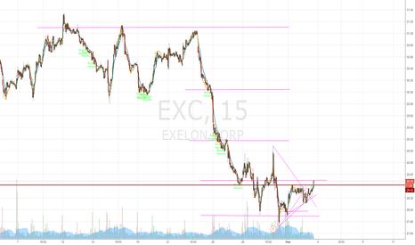 EXC: Пробой уровня сопротивления