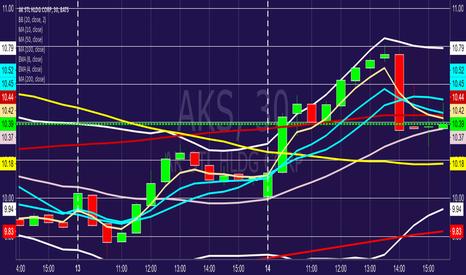 AKS: $AKS 161216C$10.50 BTO Calls@market open 121216 +161223C$12.00