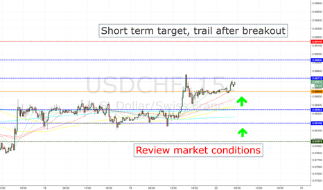 USDCHF: USDCHF LONG ENTRY LEVELS, TOKYO SESSION ONLY