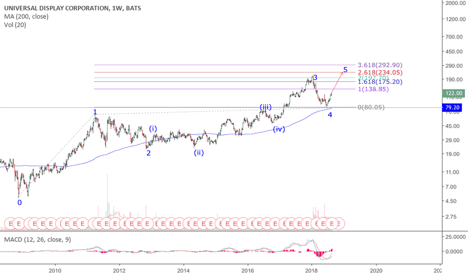 OLED: OLED: a very deep wave 4 retracement will need a very extended