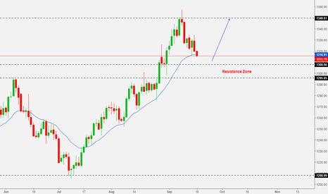 XAUUSD: GOLD Weekly Analysis