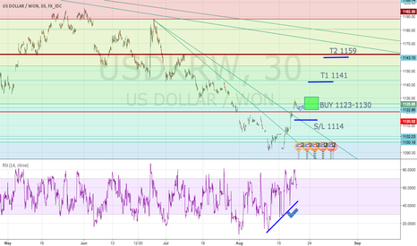 USDKRW: Buy USDKRW at the bounce of support 1122 w/ T1 1141 and T2 1159