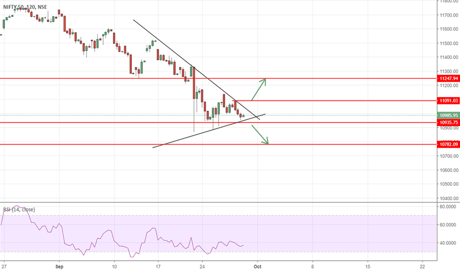 NIFTY: Waiting for it to break