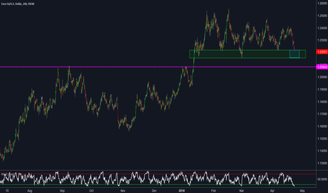 EURUSD: EURUSD - Nose Diving Into Previous Structure Support