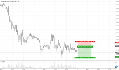 B61!: GBP Short after Resistance