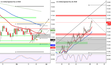 USDJPY: USDJPY profit taking at the resistance before bull move