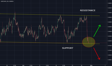 GBPAUD: Will this GBPAUD Support hold?