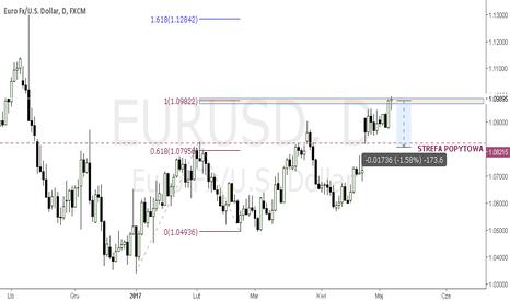 EURUSD: EURUSD - FE100% + okrągły poziom na EURUSD