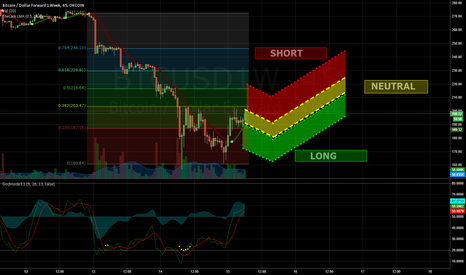 BTCUSD1W: OKCoin 1 Week Futures // 12 Hour Prediction after dip to 150