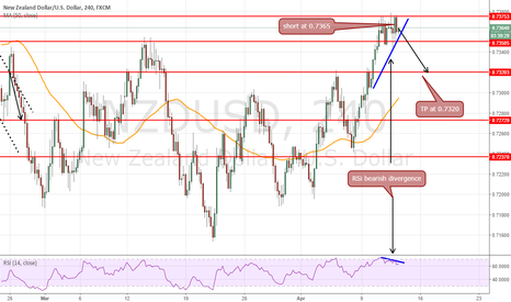 NZDUSD: short at 0.7365 target 0.7320 as rsi divergence + ..