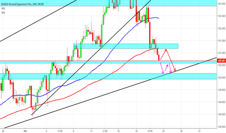 GBPJPY: posible retroceso  gbpjpy