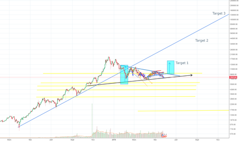 BTCUSD: BTC/USD - En mode logarithmique ... la projection a long terme !