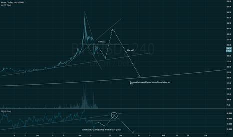 BTCUSD: Very strong and realistic view w/o any hopes.