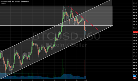 BTCUSD: Still predicting long.
