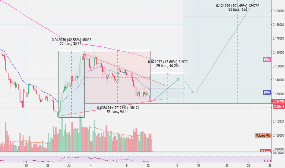 ADAUSD: Cardano is repeating identical pattern ahead of big retracement!