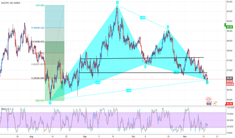 AUDJPY: AUD/JPY Bullish Gartley 4 hour chart