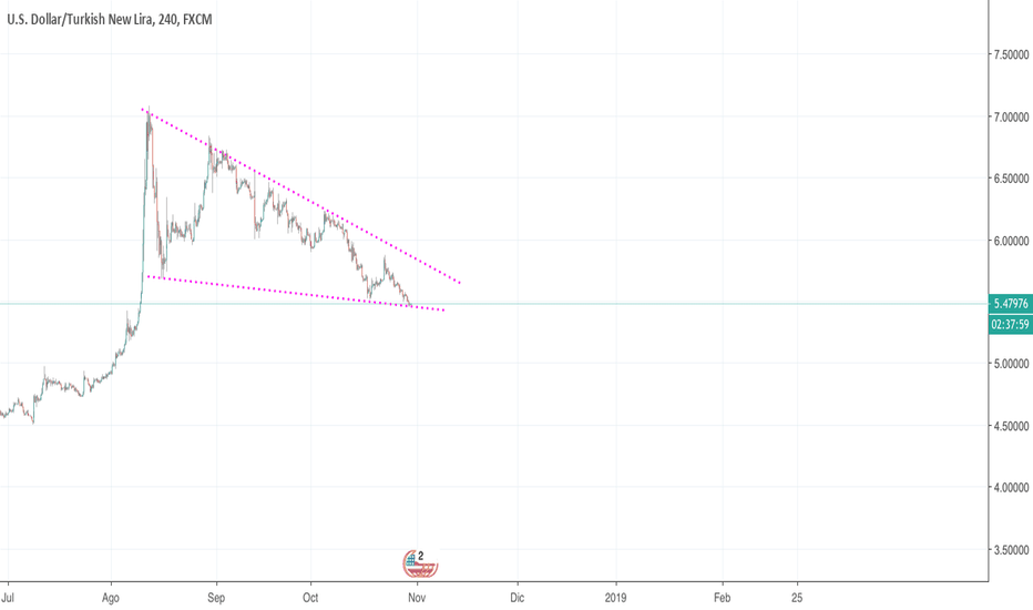USDTRY: Cuña descente en el par USD/TRY