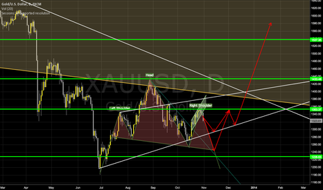 XAUUSD: Gold - preparing the ramp for the rocket