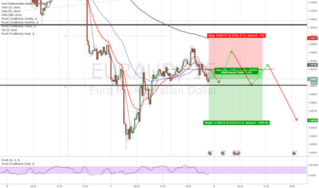EURAUD: EUR/AUD scalp Bearish looking for some aussie strength