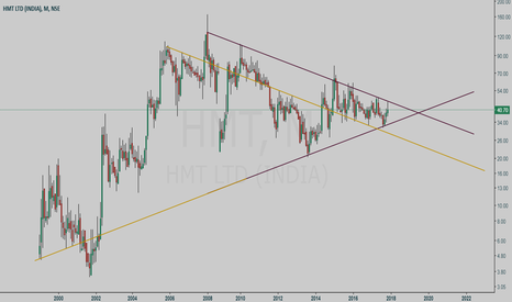 HMT: HMT LTD symmetric triangle