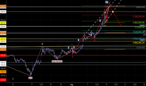 BTCGBP: BTC Rising Wedge/Ending Diagonal?