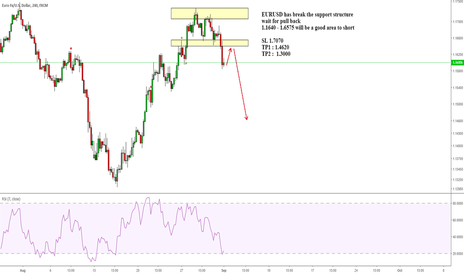 EURUSD: EURUSD has break the support structure