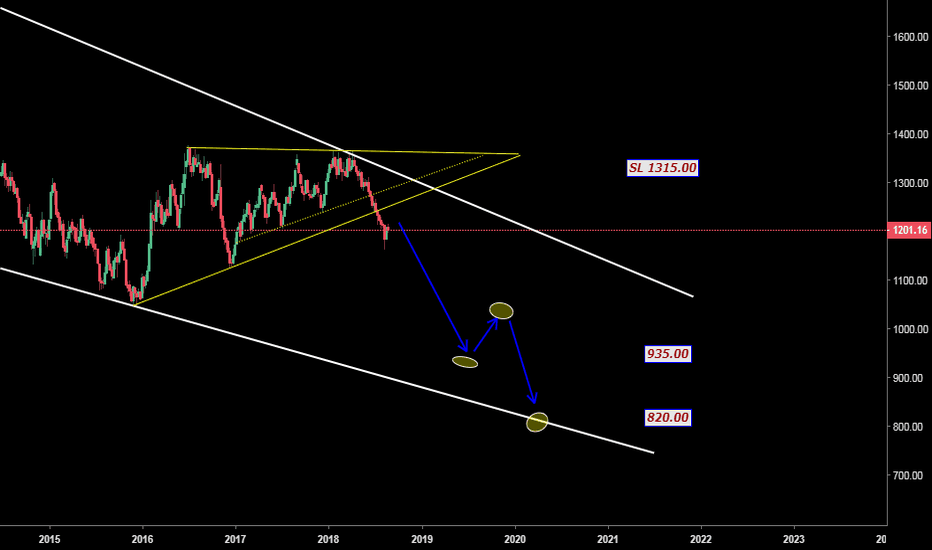 """XAUUSD: GOLD VIEW FOR NEXT SIX MONTHS """"NEW STRATEGY TEST"""""""