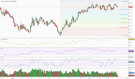 CL1!: WTI and USDCAD Inverse Movement