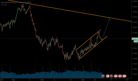 AUDUSD: long on audusd
