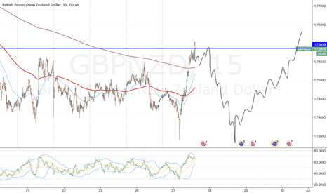 GBPNZD: GBPNZD Price Movement