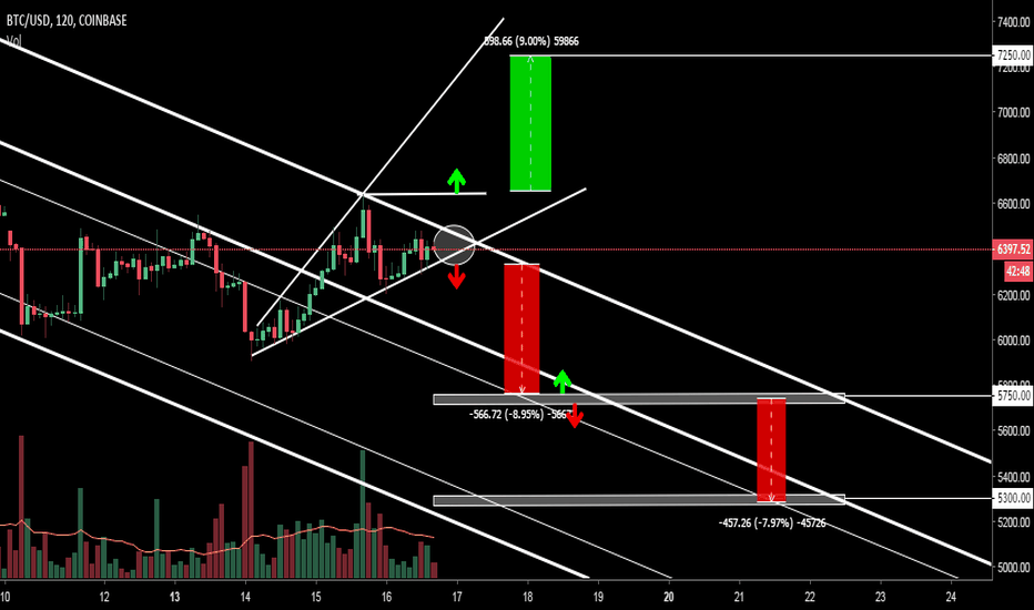 BTCUSD: btc Between -9% and +13%