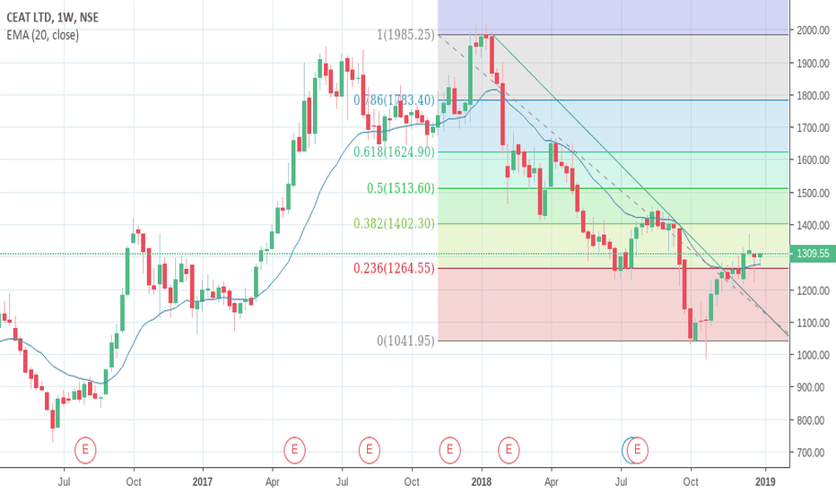 CEATLTD: Go Long on CEAT for a short term target of 1445