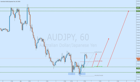 AUDJPY: AUDJPY BULL 2618 AT IMPORTANT STRUCTURE