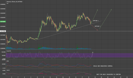 OMGBTC: $OMG POISED FOR A BULLISH REBOUND -- TECHNICALS READY TO CONFIRM
