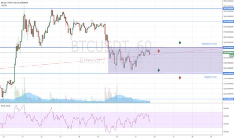 BTCUSDT: Bitcoin Range Market Conditions