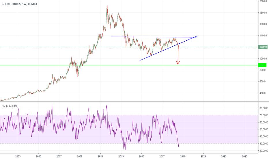GC1!: GOLD break Triangle