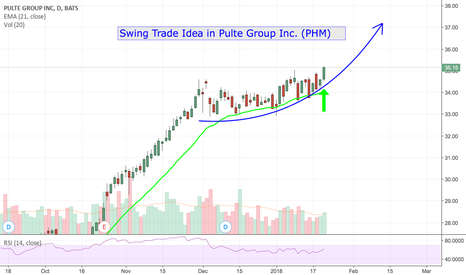 PHM: Swing Trade Idea in PHM!