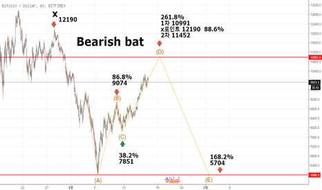 BTCUSD: Bearish bat hamonic pattern 02-17 03:23 korea